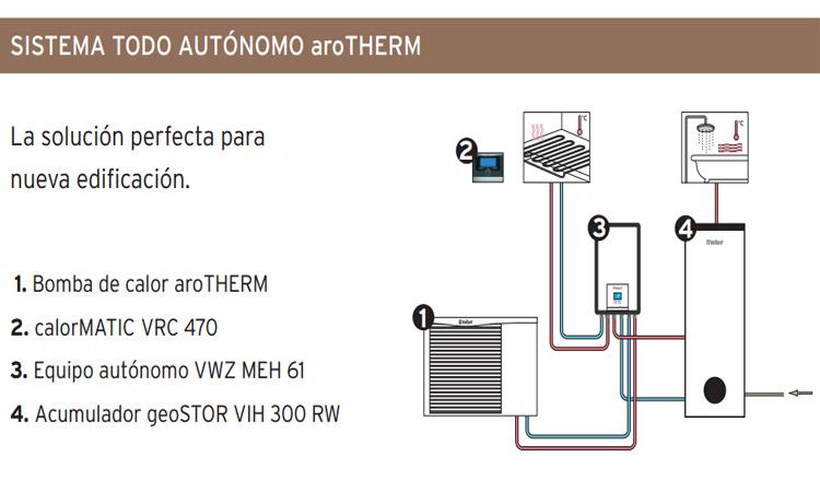 AroTHERM plus VWL 85/6 230 V S3 + Módulo hidráulico VWZ MEH 97/6 + Depósito UniSTOR VIH RW 200 precio