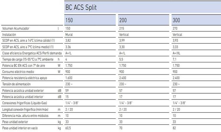 Bomba de calor Baxi BC ACS 300 Split oferta
