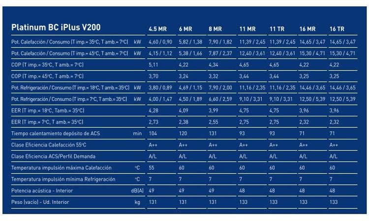 Bomba de calor Baxi Platinum BC iPlus V200 8 MR oferta