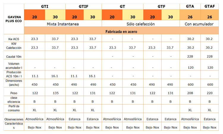 Caldera Baxi Gavina Plus Eco GTF 30 oferta