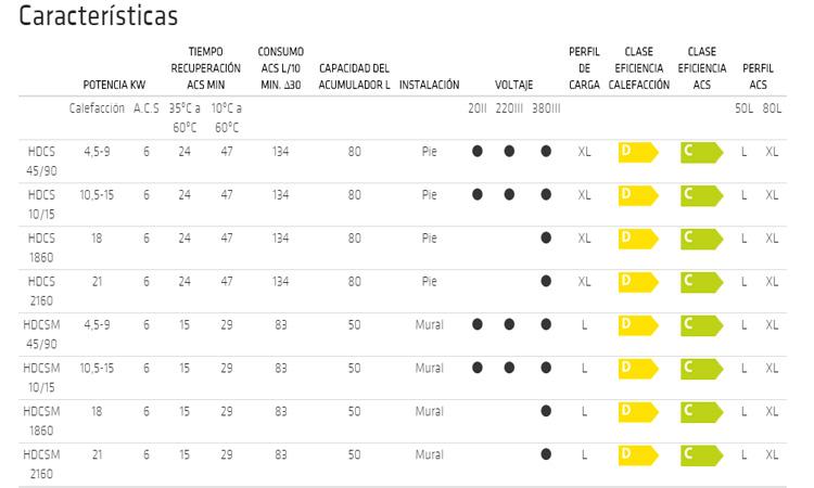 Caldera Domusa HDCS 10/15 acumulador 80 L oferta