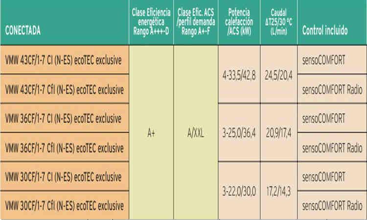 Caldera Vaillant Ecotec Exclusive vmw 30 CF/1-7 oferta
