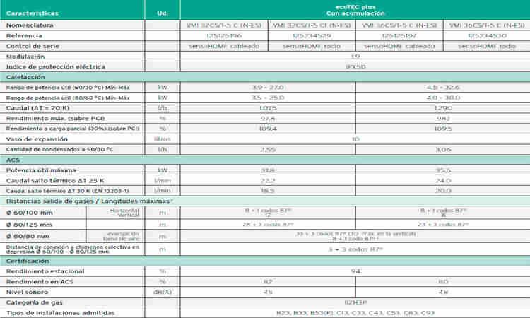 Caldera Vaillant Ecotec Plus VMI 36 CS/1-5 + actoSTOR oferta
