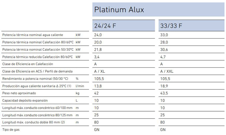 Caldera Baxi Platinum Alux 24/24F precio